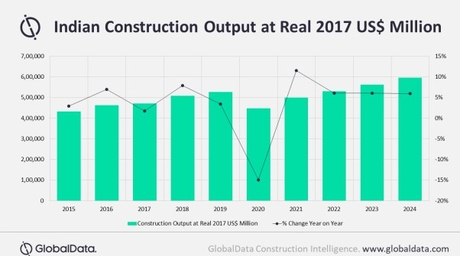 India's construction industry to make strong recovery following 14.9% contraction in 2020, says GlobalData